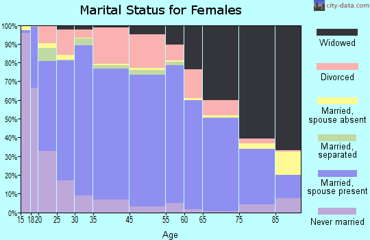 Fentress County marital status for females