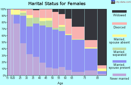 Jefferson Parish marital status for females