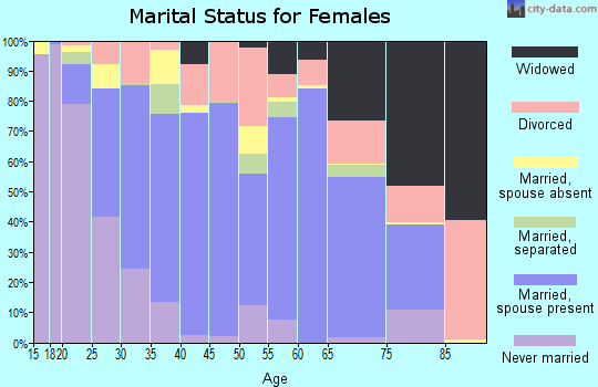 Atchison County marital status for females