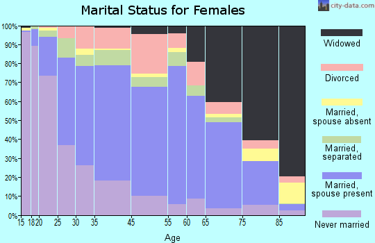 Hernando County marital status for females