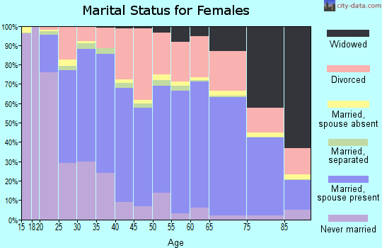 Yavapai County marital status for females