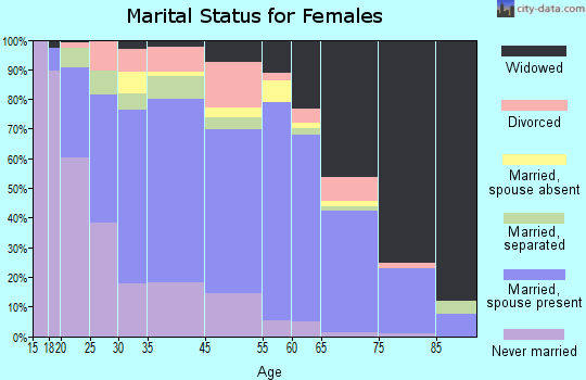 Cooper County marital status for females