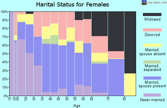 Ascension Parish marital status for females