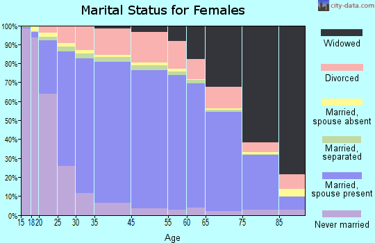 McKenzie County marital status for females