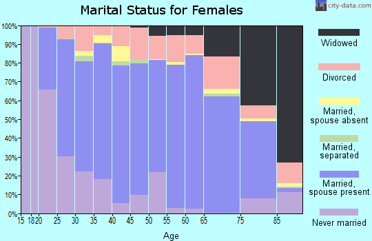 Crittenden County marital status for females