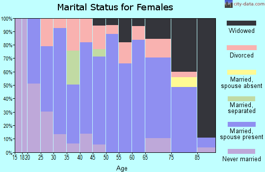 Grand Traverse County marital status for females