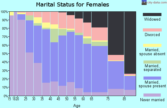 Dare County marital status for females