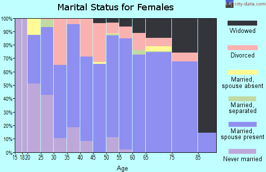 Allegan County marital status for females