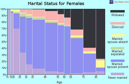 Greer County marital status for females