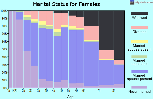 Kershaw County marital status for females