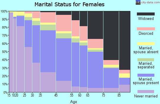 Haakon County marital status for females