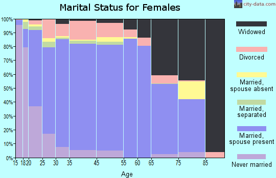 Becker County marital status for females