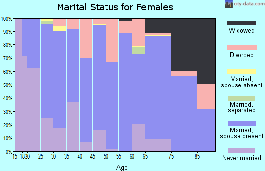 Fulton County marital status for females