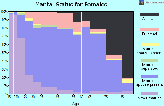 Harmon County marital status for females