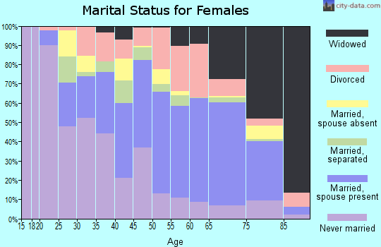 La Salle Parish marital status for females