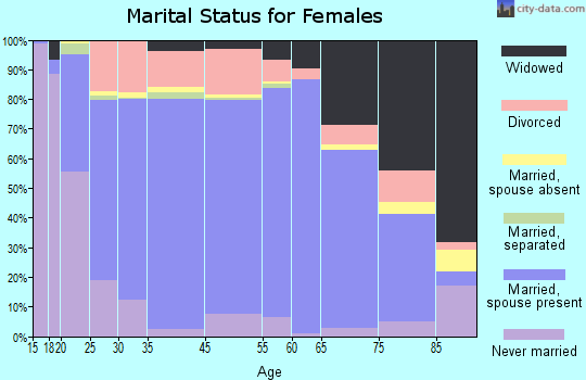 Umatilla County marital status for females