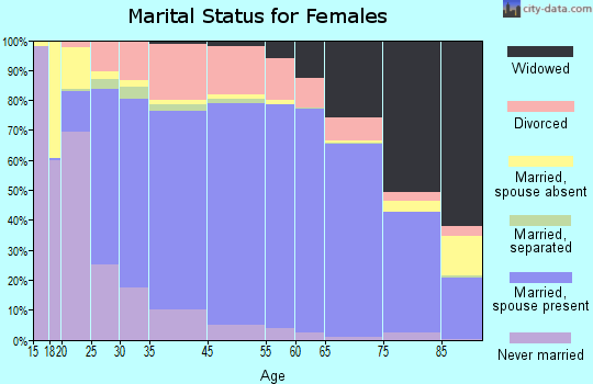 Fairfax County marital status for females