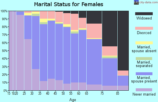 Kenosha County marital status for females