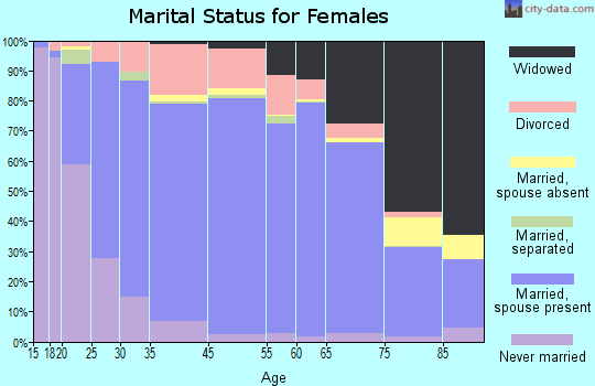 Geneva County marital status for females