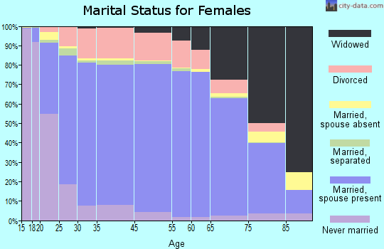 Placer County marital status for females