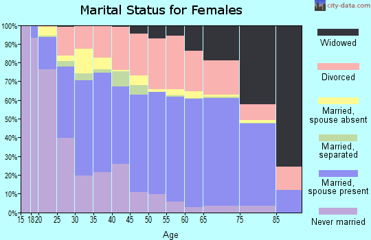 Grundy County marital status for females
