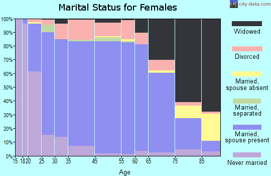 Plumas County marital status for females