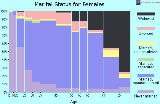 Jackson County marital status for females