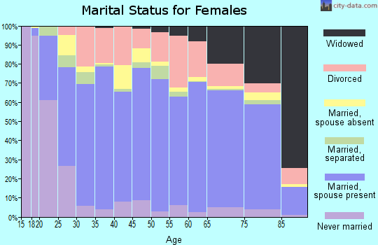 Elliott County marital status for females