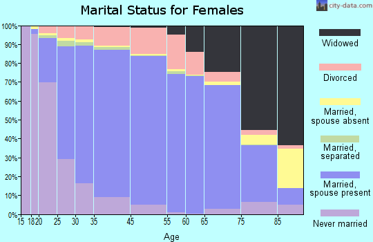 Livingston Parish marital status for females