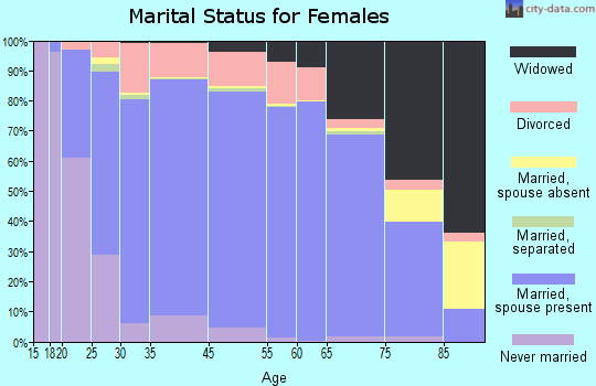 DeKalb County marital status for females