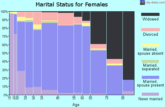 Clackamas County marital status for females