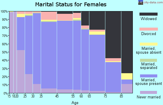 Hamblen County marital status for females