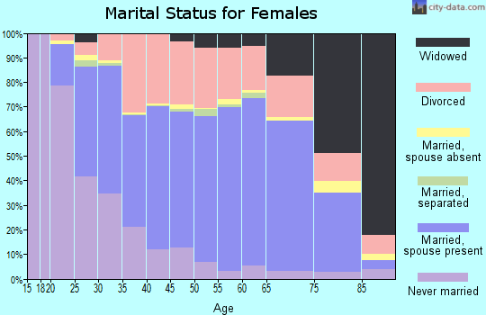 Spokane County marital status for females