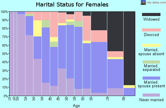 La Crosse County marital status for females