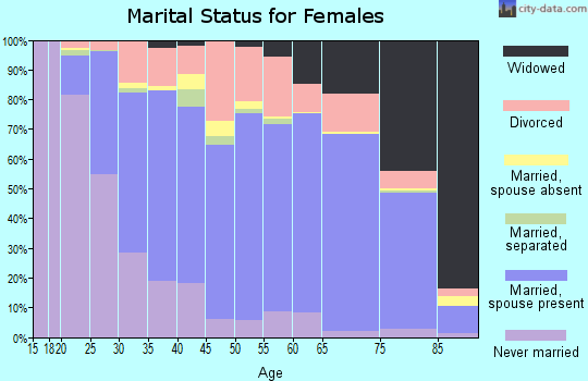 Hale County marital status for females