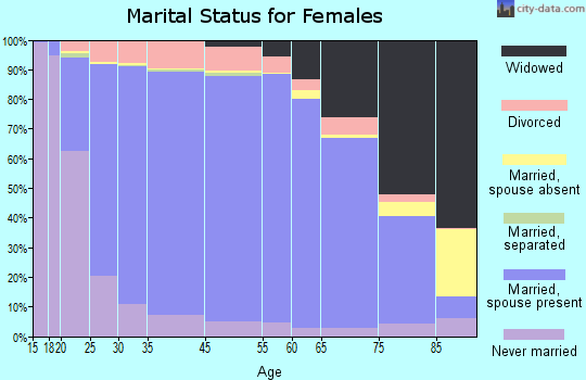 Musselshell County marital status for females