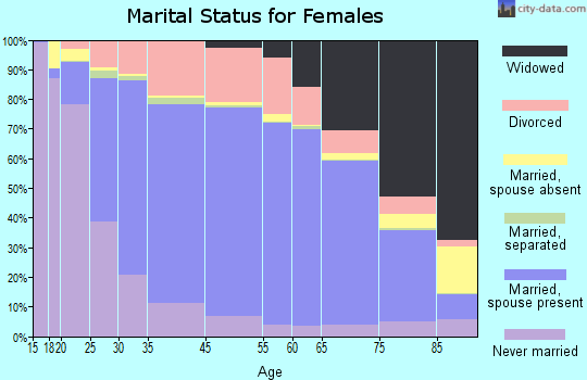 Oliver County marital status for females