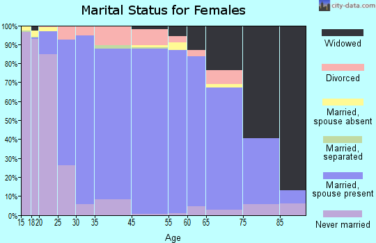 Hughes County marital status for females