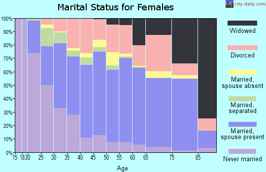 Hamilton County marital status for females