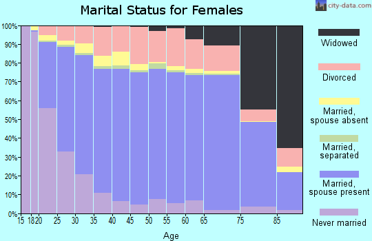 Floyd County marital status for females
