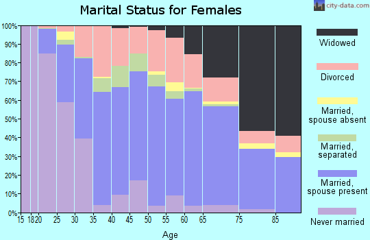 Hancock County marital status for females