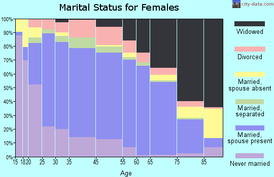 Kandiyohi County marital status for females