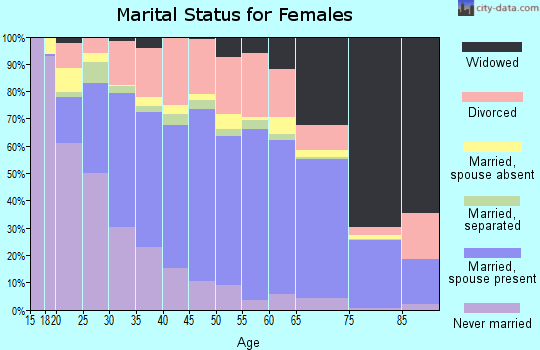 Onondaga County marital status for females