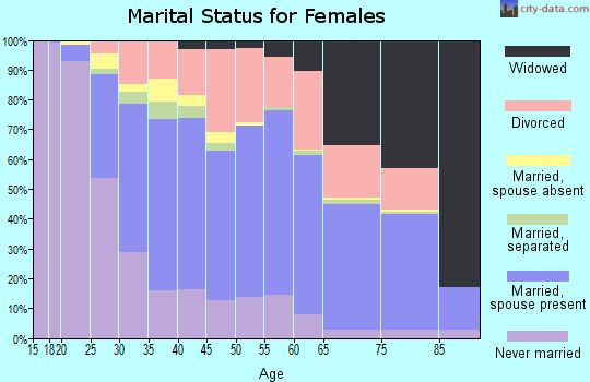 Cass County marital status for females