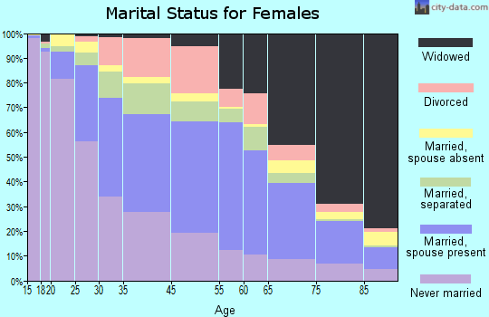 Franklin County marital status for females