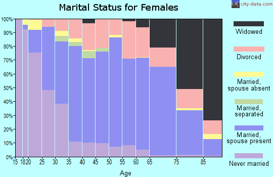 Denali Borough marital status for females
