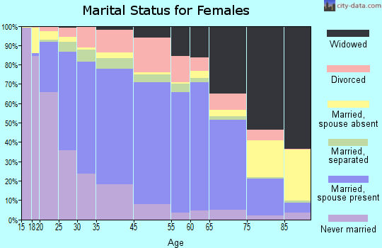 Natchitoches Parish marital status for females