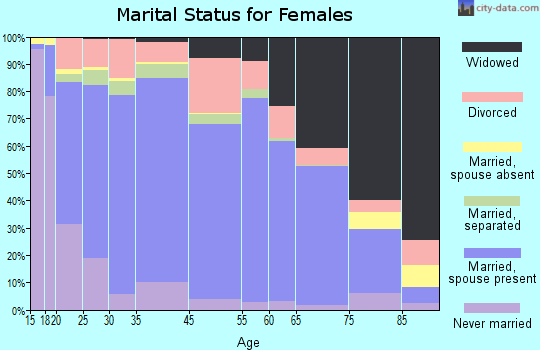 San Bernardino County marital status for females