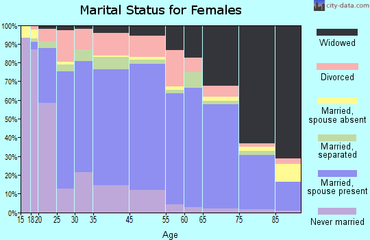 Oneida County marital status for females