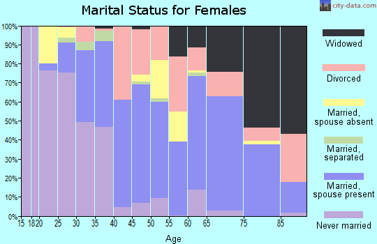 Kay County marital status for females